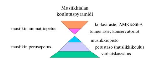 koulutuspyramidi