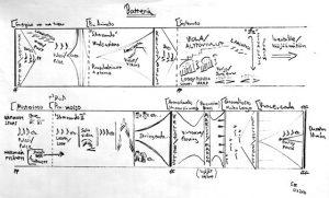 Sauli Zinovjevin Batteria-teoksen muoto